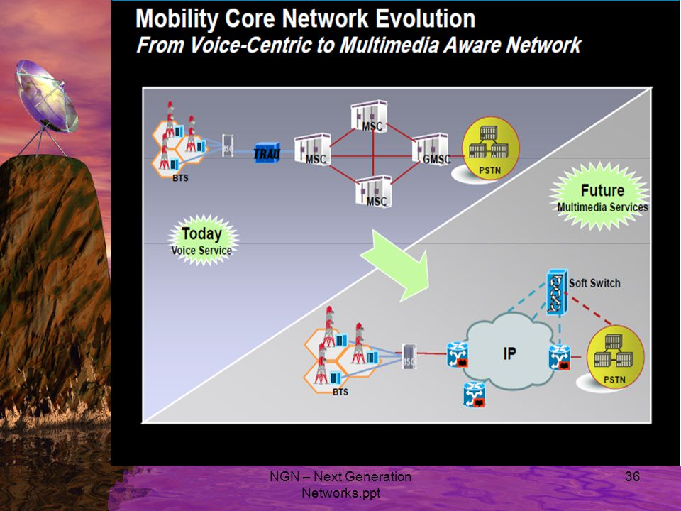 NGN – Next Generation Networks.ppt 36
