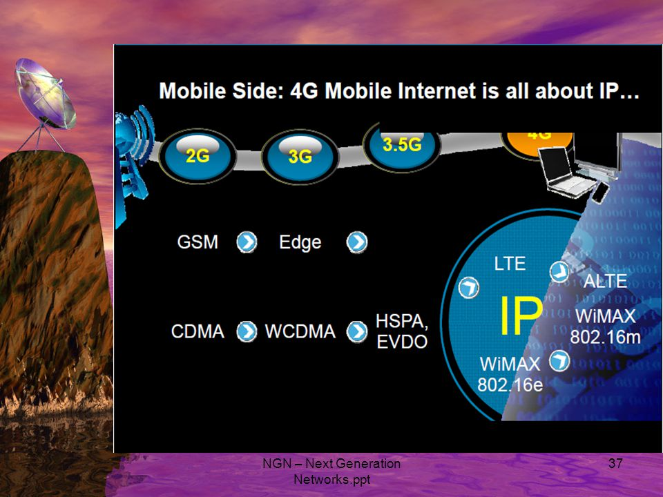 NGN – Next Generation Networks.ppt 37