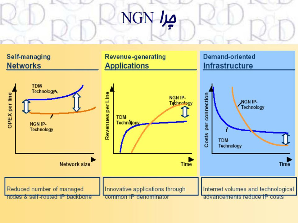 NGN – Next Generation Networks.ppt 39