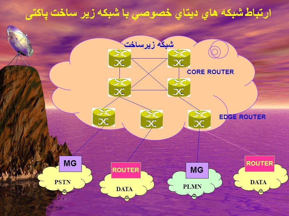 DATA PLMN PSTN شبكه زيرساخت MG ROUTER CORE ROUTER EDGE ROUTER ارتباط شبكه هاي ديتاي خصوصي با شبكه زير ساخت پاکتی DATA ROUTER