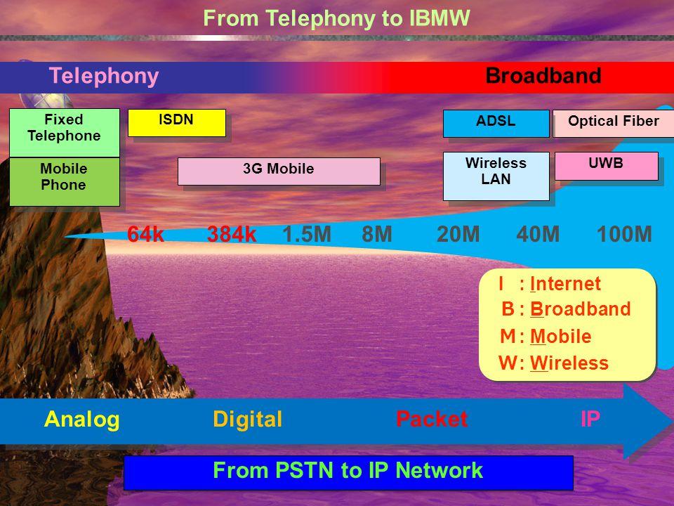 64k 384k1.5M8M20M40M100M From Telephony to IBMW Telephony Broadband Optical Fiber ADSL UWB 3G Mobile Wireless LAN Fixed Telephone ISDN Mobile Phone An