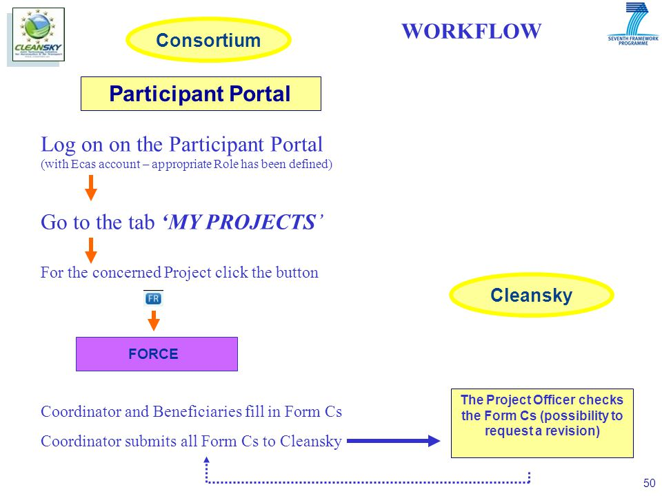 50 Log on on the Participant Portal (with Ecas account – appropriate Role has been defined) Go to the tab 'MY PROJECTS' The Project Officer checks the Form Cs (possibility to request a revision) For the concerned Project click the button Coordinator and Beneficiaries fill in Form Cs Coordinator submits all Form Cs to Cleansky WORKFLOW Participant Portal FORCE Consortium Cleansky