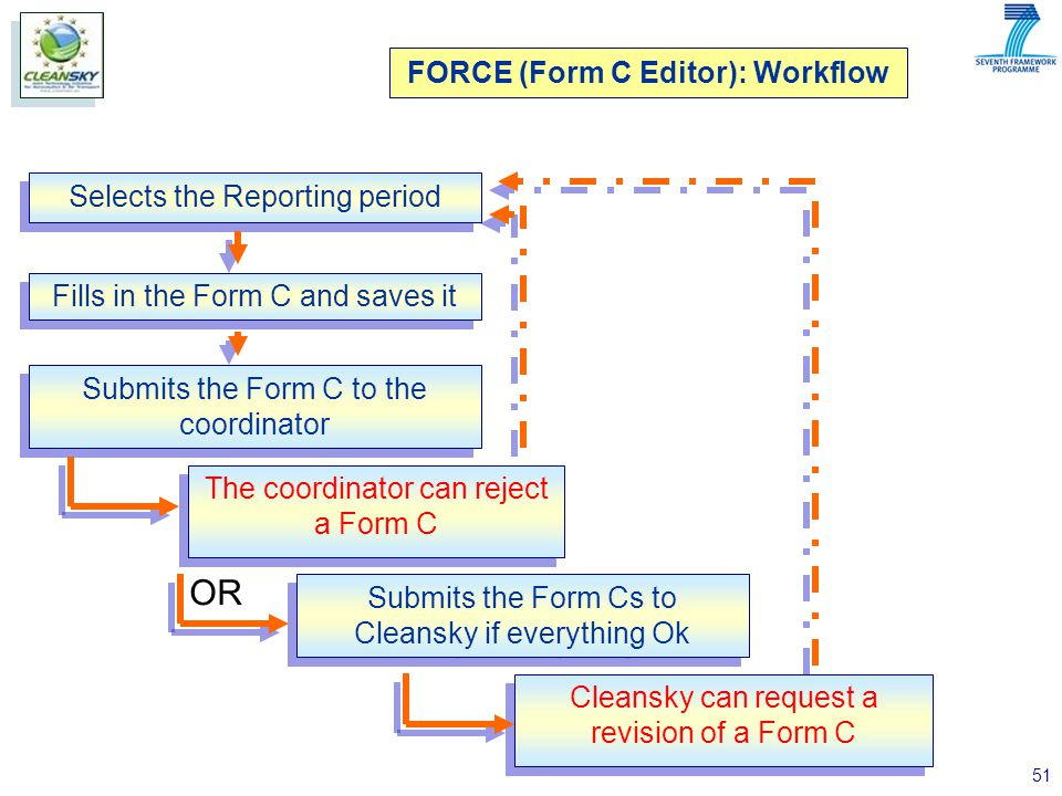 51 FORCE (Form C Editor): Workflow Selects the Reporting period Fills in the Form C and saves it Submits the Form C to the coordinator The coordinator can reject a Form C Submits the Form Cs to Cleansky if everything Ok Cleansky can request a revision of a Form C OR