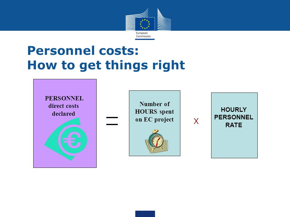 HOURLY PERSONNEL RATE Number of HOURS spent on EC project PERSONNEL direct costs declared X Personnel costs: How to get things right