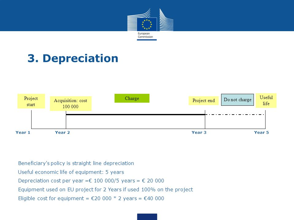 3. Depreciation Project start Acquisition: cost 100 000 Project end Useful life Charge Do not charge Year 1Year 2Year 3Year 5 Beneficiary's policy is