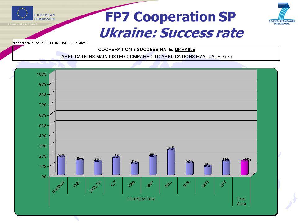 10 FP7 Cooperation SP Ukraine: Success rate