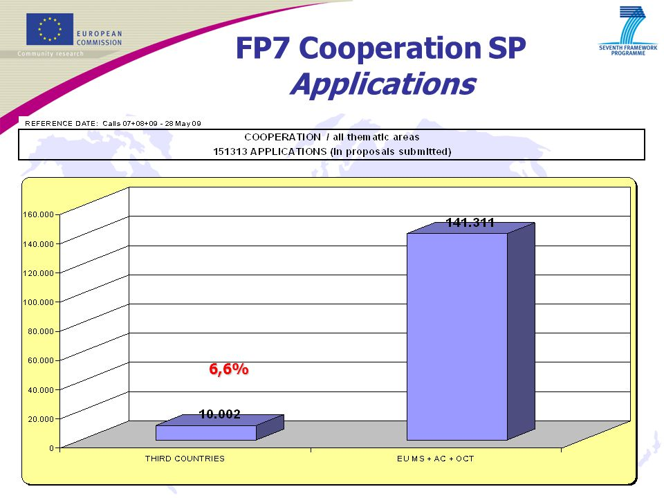 4 6,6% FP7 Cooperation SP Applications