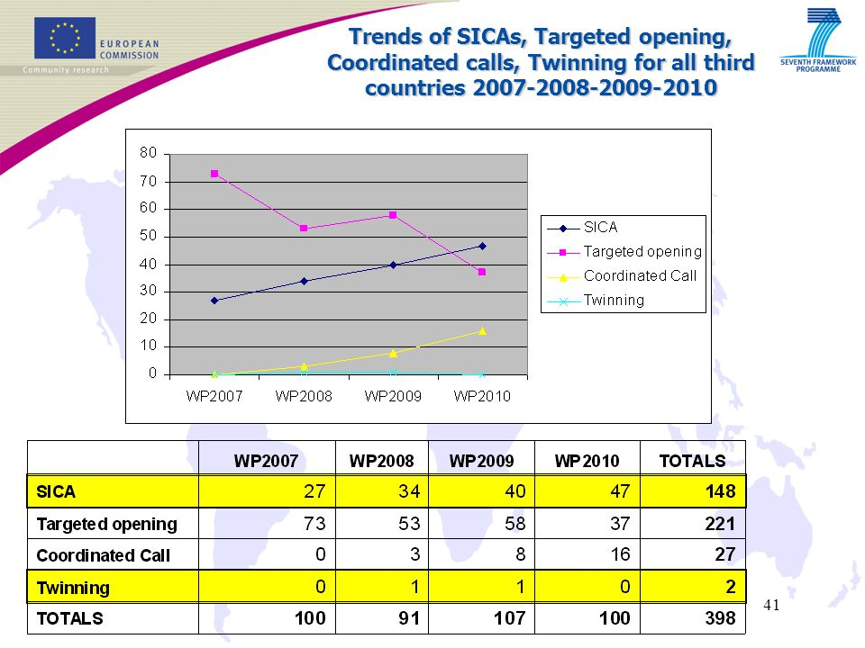 41 Trends of SICAs, Targeted opening, Coordinated calls, Twinning for all third countries 2007-2008-2009-2010