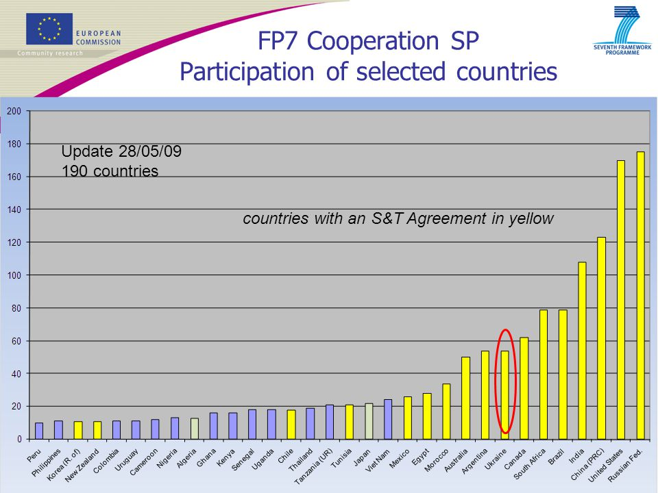 6 FP7 Cooperation SP Participation of selected countries Update 28/05/09 190 countries countries with an S&T Agreement in yellow