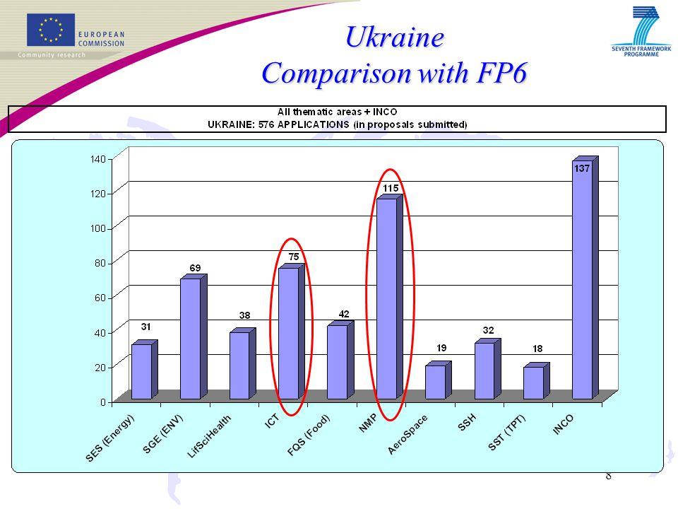 8 Ukraine Comparison with FP6