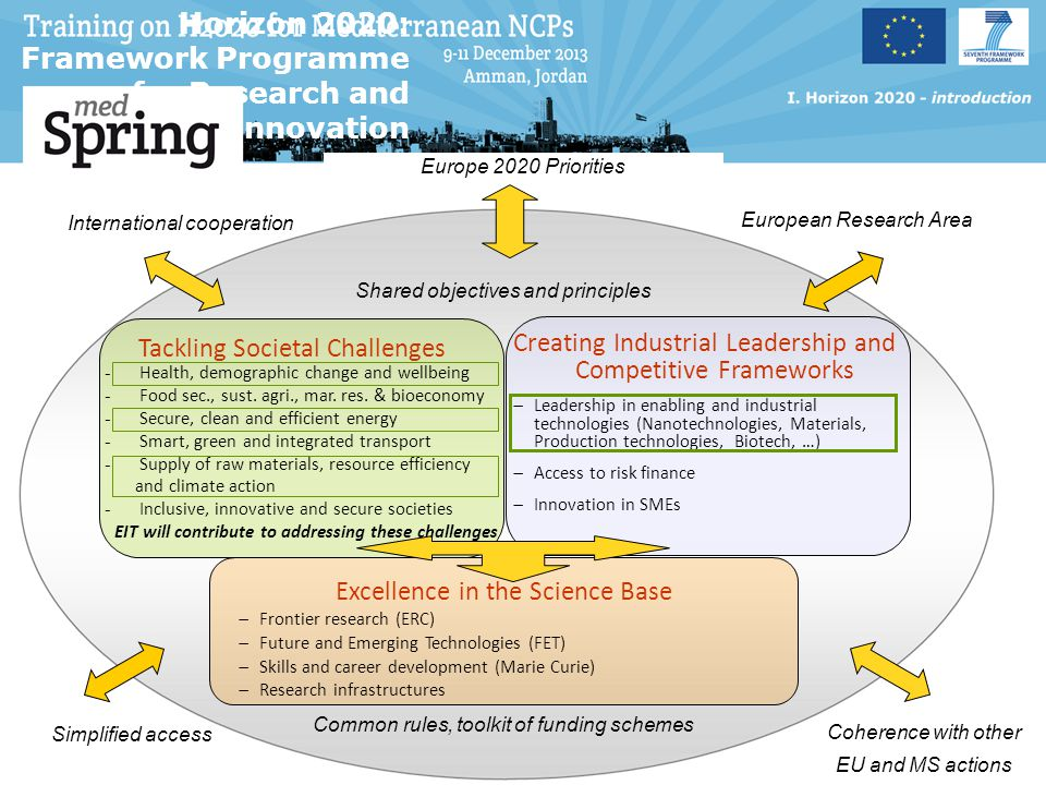 Horizon 2020 is different  A strong challenge-based approach, allowing applicants to have considerable freedom to come up with innovative solutions  Simplified list of possible types of action (e.g.