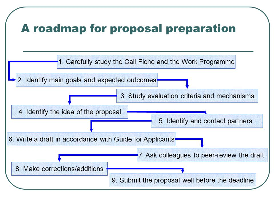 A roadmap for proposal preparation 1. Carefully study the Call Fiche and the Work Programme 3. Study evaluation criteria and mechanisms 4. Identify th
