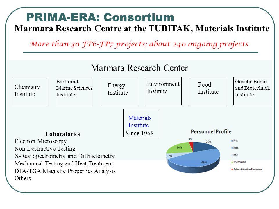 PRIMA-ERA: Consortium Marmara Research Centre at the TUBITAK, Materials Institute Marmara Research Center Chemistry Institute Earth and Marine Science