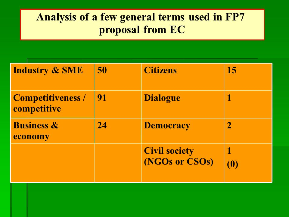 Analysis of a few general terms used in FP7 proposal from EC 1 (0) Civil society (NGOs or CSOs) 2Democracy24Business & economy 1Dialogue91Competitiveness / competitive 15Citizens50Industry & SME