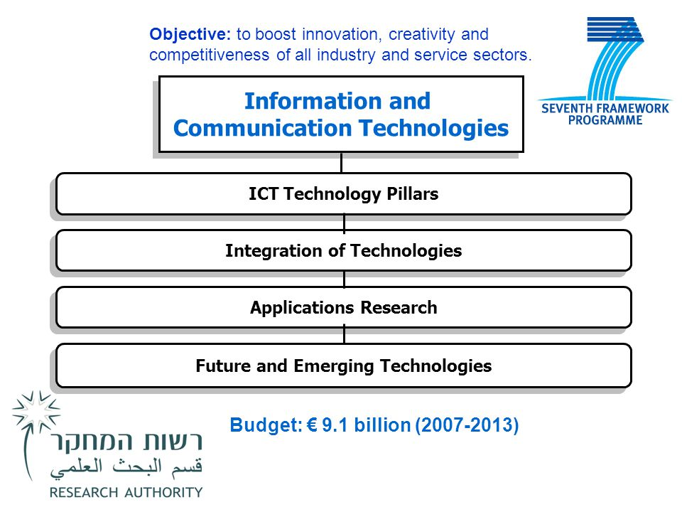 Information and Communication Technologies Information and Communication Technologies ICT Technology Pillars Integration of Technologies Applications