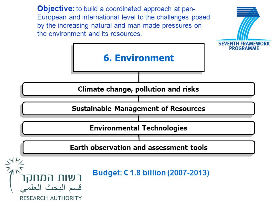 6. Environment Environmental Technologies Earth observation and assessment tools Sustainable Management of Resources Climate change, pollution and ris