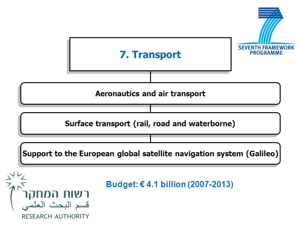 7. Transport Aeronautics and air transport Surface transport (rail, road and waterborne) Support to the European global satellite navigation system (G