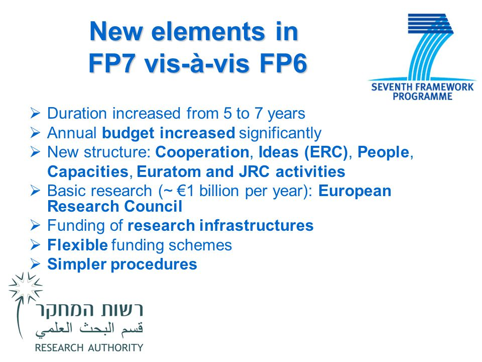 New elements in FP7 vis-à-vis FP6  Duration increased from 5 to 7 years  Annual budget increased significantly  New structure: Cooperation, Ideas (