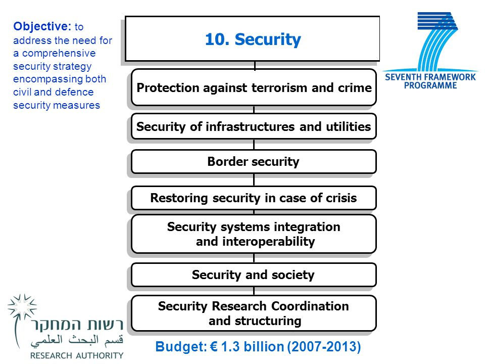 10. Security Protection against terrorism and crime Security of infrastructures and utilities Border security Restoring security in case of crisis Sec