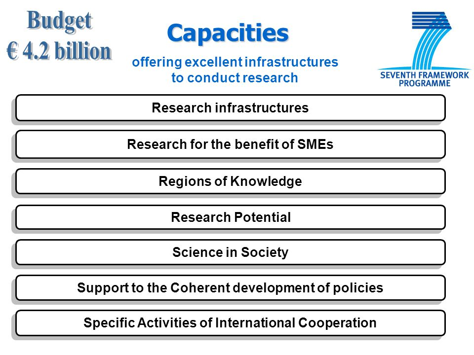 Research infrastructures Research for the benefit of SMEs Research Potential Support to the Coherent development of policies Specific Activities of In