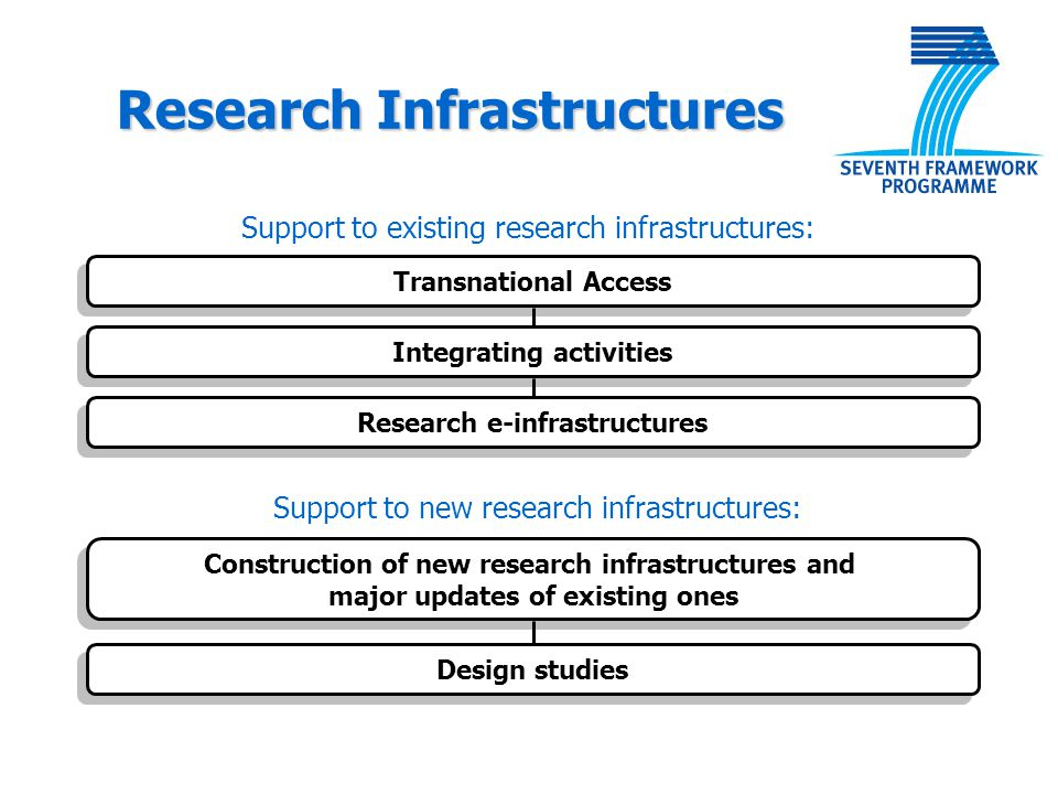 Transnational Access Integrating activities Research e-infrastructures Construction of new research infrastructures and major updates of existing ones