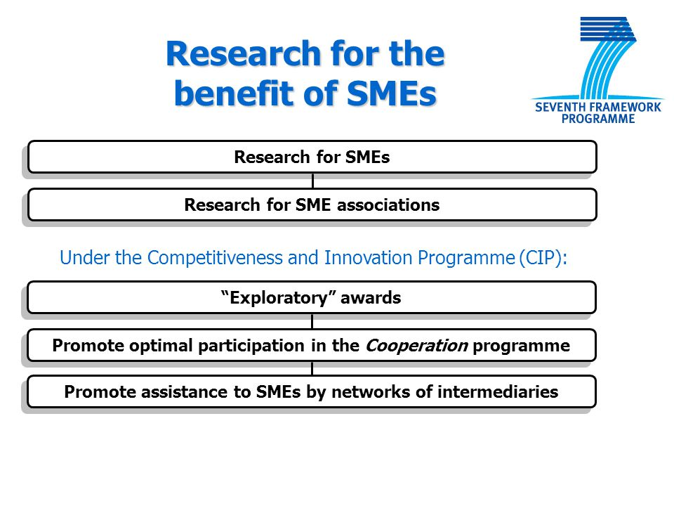 "Research for SMEs Research for SME associations ""Exploratory"" awards Promote optimal participation in the Cooperation programme Promote assistance to"