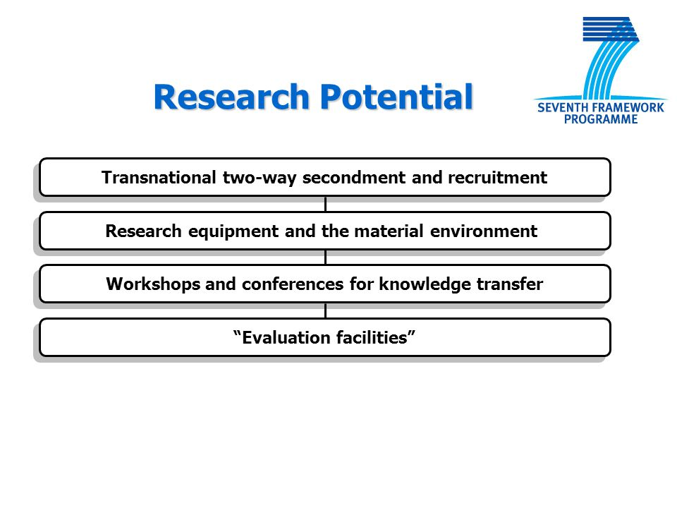 "Transnational two-way secondment and recruitment Research equipment and the material environment Workshops and conferences for knowledge transfer ""Eva"