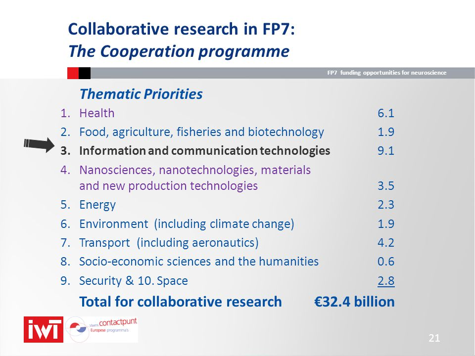 FP7 funding opportunities for neuroscience 21 Collaborative research in FP7: The Cooperation programme Thematic Priorities 1.Health6.1 2.Food, agricul
