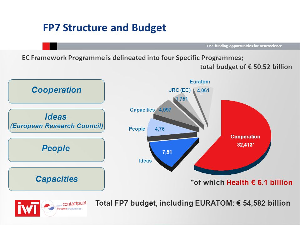 FP7 funding opportunities for neuroscience Research priorities for 4th call Important features: focus on 4 key research challenges some areas closed will probably be split into 2 or 3 calls 2-stage submission for some areas/topics focus on 4 Key Research Challenges Providing tools for translational research Structuring translational research in the field of cancer Structuring translational research in the field of neurodegenerative diseases.