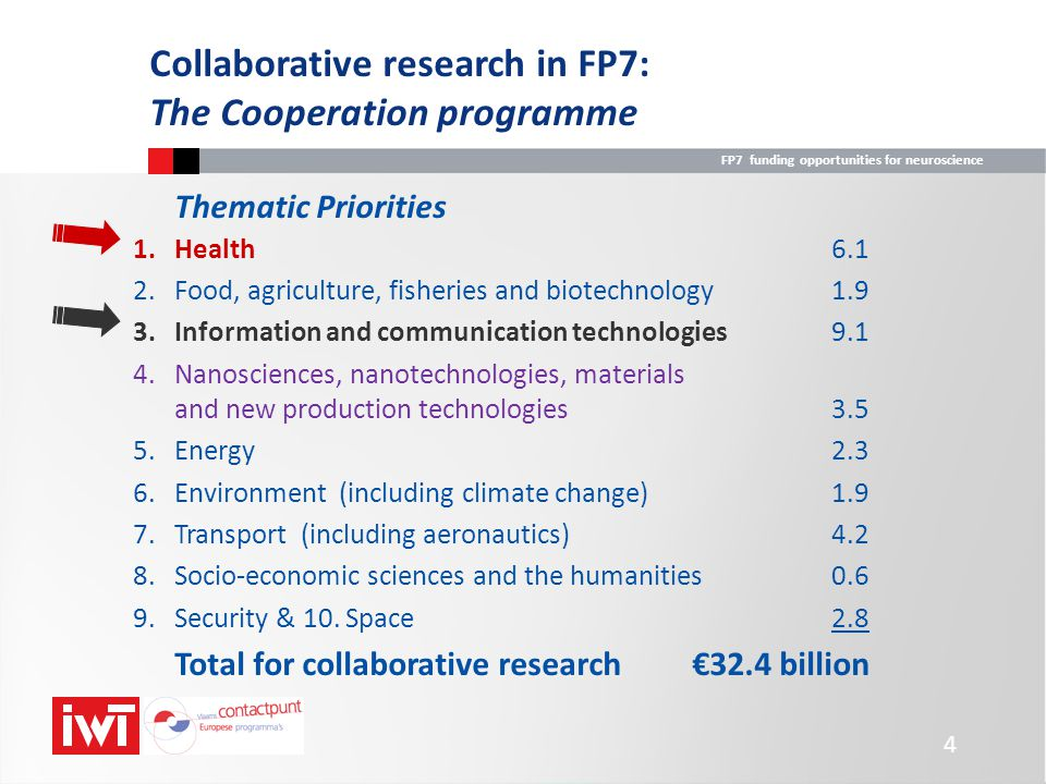 FP7 funding opportunities for neuroscience Funding schemes in the Health theme (4th call) Funding schemesupper limits Large-scale integrating project (CP-IP)€12m Network of excellence (NoE)to be specified Small- or medium-scale focussed research project (CP-FP) €3m or €6m Coordination action (CA)€2m Support action (SA)€0.5m