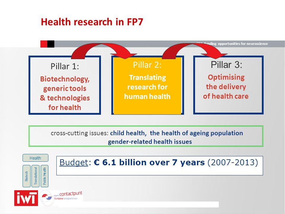 FP7 funding opportunities for neuroscience  High-throughput research technologies for: sequencing (genotyping, phenotyping, gene expression) structural / functional genomics, bioinformatics, systems biology  Predicting suitability, safety and efficacy of therapies pharmacogenomics, biomarkers, targeting and delivery approaches (incl.