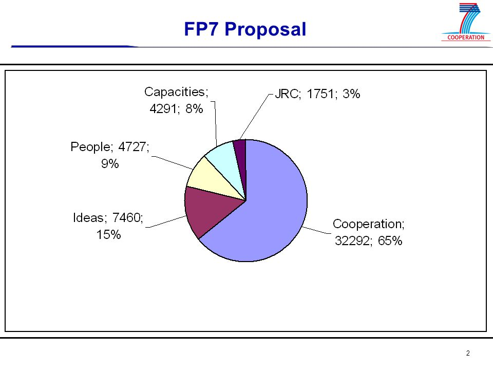 3 FP7 Cooperation Programme