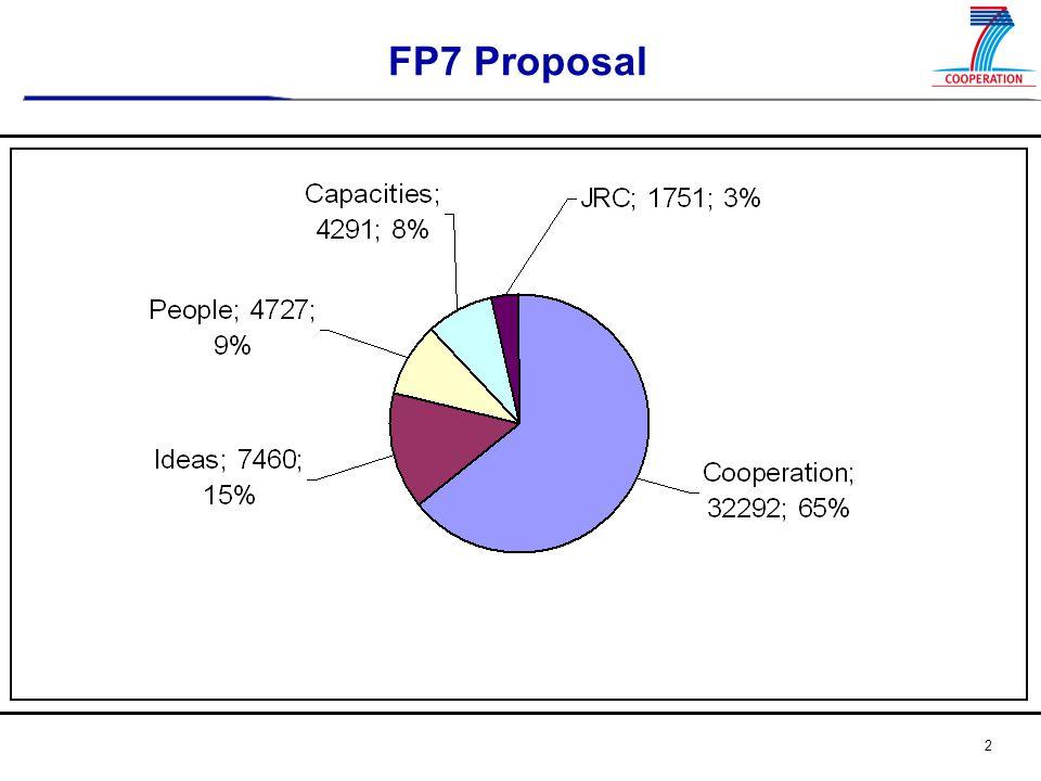 2 FP7 Proposal