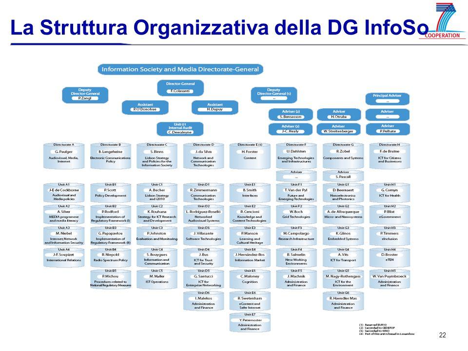 22 La Struttura Organizzativa della DG InfoSo