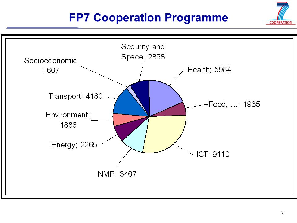 4 ICT Work Programme 2007-08: Process  General orientations,  main objectives and structure  Detailed objectives,  budgets and mechanisms within each priority research topic  First Work Programme texts  Decision  Interservice consultation, opinion of the Programme Committee and adoption by the Commission  First Call(s) for proposals May 2006 June-July 2006 July 2006 By October/November/December By December 2006 / January 2007
