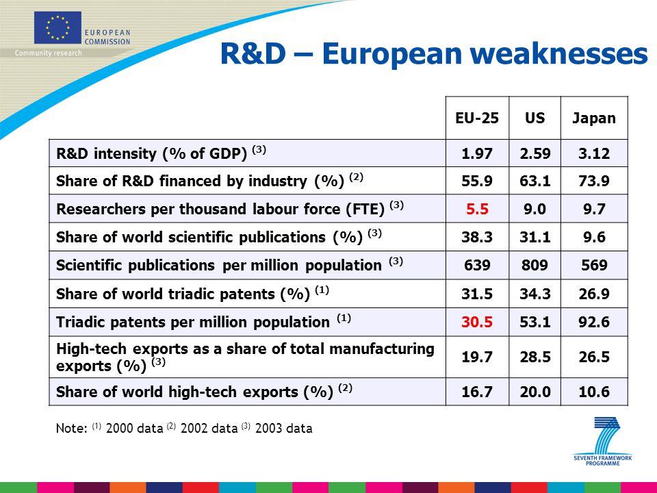 R&D – European weaknesses EU-25USJapan R&D intensity (% of GDP) (3) 1.972.593.12 Share of R&D financed by industry (%) (2) 55.963.173.9 Researchers pe