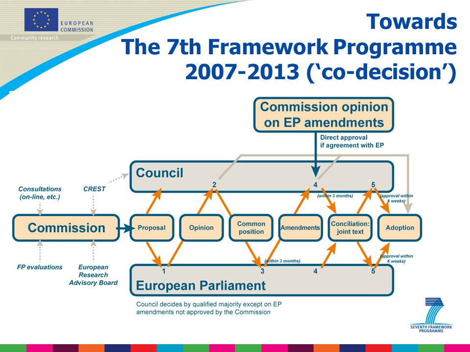 Towards The 7th Framework Programme 2007-2013 ('co-decision')