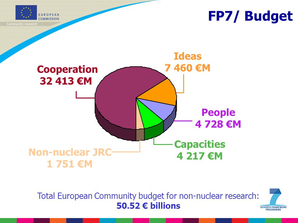 FP7/ Budget Cooperation 32 413 €M Ideas 7 460 €M People 4 728 €M Capacities 4 217 €M Non-nuclear JRC 1 751 €M Total European Community budget for non-