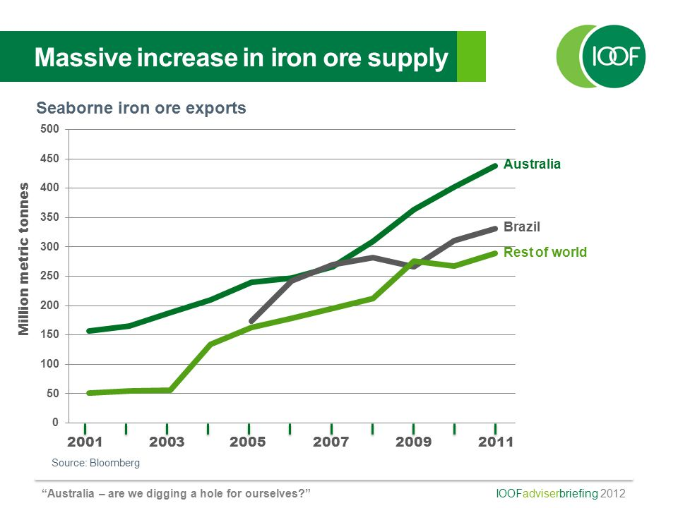 IOOFadviserbriefing 2012 Australia – are we digging a hole for ourselves? Massive increase in iron ore supply Seaborne iron ore exports Source: Bloomberg Million metric tonnes 200120032005200720092011 Brazil Rest of world Australia