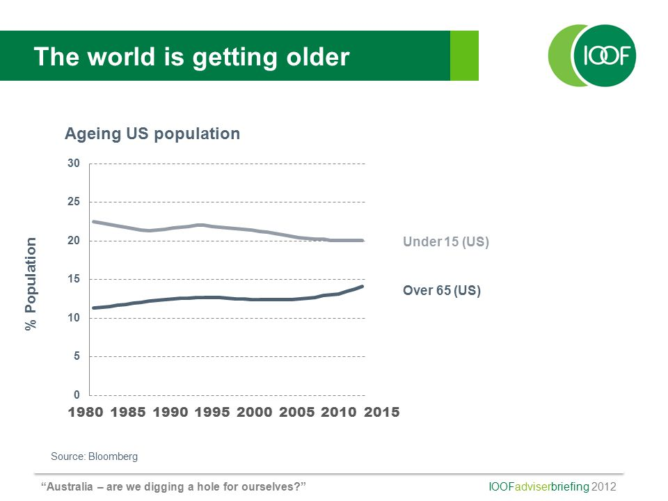 IOOFadviserbriefing 2012 Australia – are we digging a hole for ourselves? Under 15 (US) Over 65 (US) The world is getting older 1980198519902000200519952010 2015 Source: Bloomberg