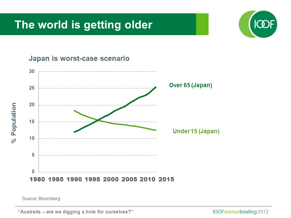 IOOFadviserbriefing 2012 Australia – are we digging a hole for ourselves The world is getting older Source: Bloomberg Under 15 (Japan) Over 65 (Japan) 1980198519902000200519952010 2015 % Population