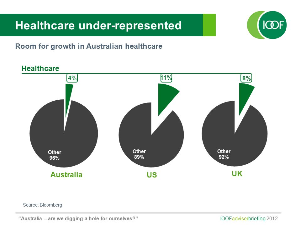 IOOFadviserbriefing 2012 Australia – are we digging a hole for ourselves Healthcare under-represented Room for growth in Australian healthcare Source: Bloomberg Healthcare