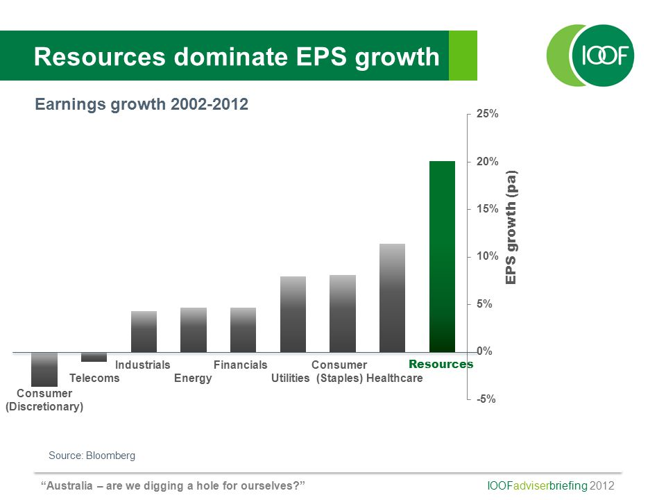 IOOFadviserbriefing 2012 Australia – are we digging a hole for ourselves Resources dominate EPS growth EPS growth (pa) Source: Bloomberg Consumer (Discretionary) IndustrialsFinancialsConsumer (Staples) Resources TelecomsEnergyUtilitiesHealthcare Earnings growth 2002-2012