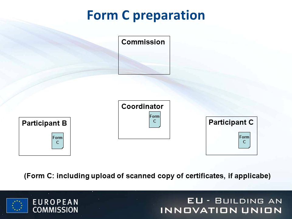 Form C preparation Participant B Form C Participant C Form C Coordinator Form C Commission (Form C: including upload of scanned copy of certificates, if applicabe)