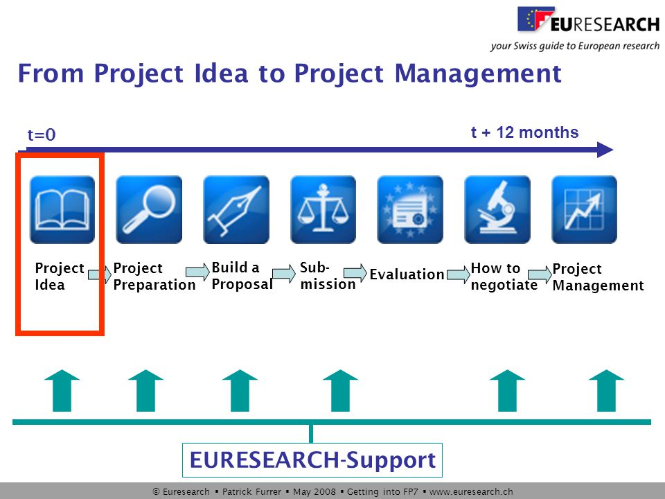 © Euresearch  Patrick Furrer  May 2008  Getting into FP7  www.euresearch.ch Project Idea  Who can participate in FP7.