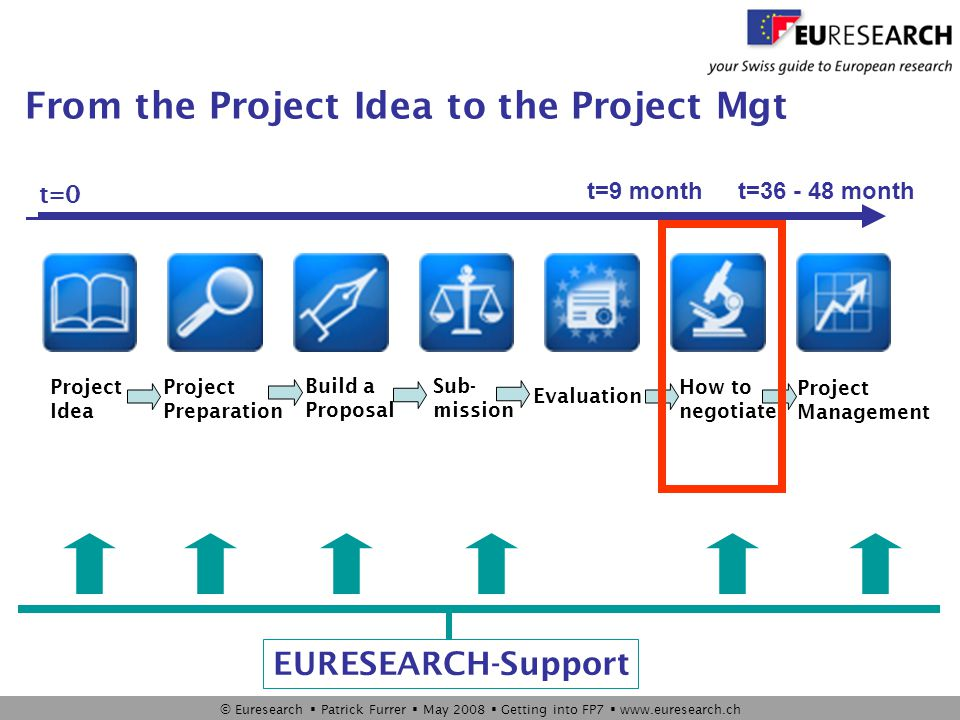 © Euresearch  Patrick Furrer  May 2008  Getting into FP7  www.euresearch.ch From the Project Idea to the Project Mgt t=9 montht=36 - 48 month Project Idea Project Preparation Build a Proposal Sub- mission Evaluation How to negotiate Project Management t=0 EURESEARCH-Support