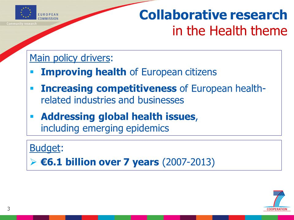 3 Based on proposed draft work programme prior to final consultations Collaborative research in the Health theme Main policy drivers:  Improving health of European citizens  Increasing competitiveness of European health- related industries and businesses  Addressing global health issues, including emerging epidemics Budget:  €6.1 billion over 7 years (2007-2013)