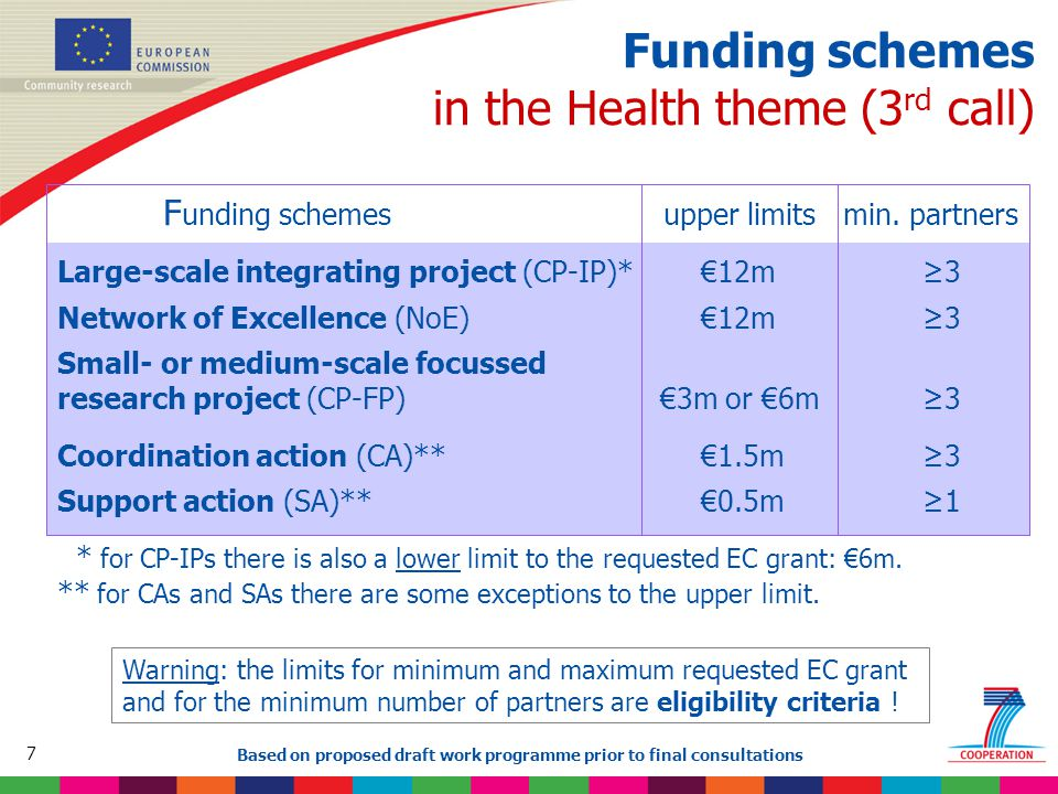 78 Based on proposed draft work programme prior to final consultations Ethics in the Health theme Key issues  for humans: Informed Consent / Data Protection / Privacy  for animals: the 3Rs (Reduce, Replace, Refine)  for human embryonic stem cells, some restrictions & conditions 3 areas are excluded from funding - Human reproductive cloning - Intentional germ line modification (except research relating to cancer of the gonads which can be funded) - Creation of human embryos for research or stem cell procurement (including by means of somatic cell nuclear transfer) NB: all ethics issues must be recognised and addressed in the proposal.