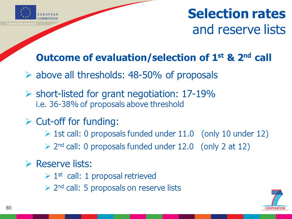 80 Based on proposed draft work programme prior to final consultations Selection rates and reserve lists Outcome of evaluation/selection of 1 st & 2 nd call  above all thresholds: 48-50% of proposals  short-listed for grant negotiation: 17-19% i.e.