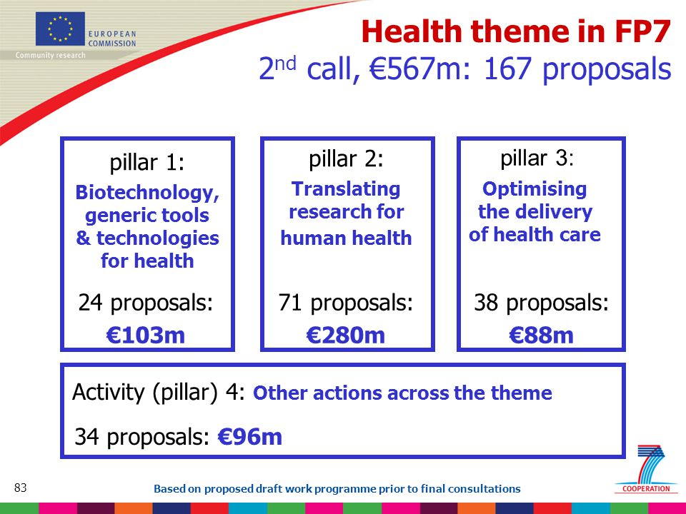 83 Based on proposed draft work programme prior to final consultations Health theme in FP7 2 nd call, €567m: 167 proposals pillar 1: Biotechnology, generic tools & technologies for health pillar 2: Translating research for human health pillar 3: Optimising the delivery of health care Activity (pillar) 4: Other actions across the theme 24 proposals: €103m 71 proposals: €280m 38 proposals: €88m 34 proposals: €96m